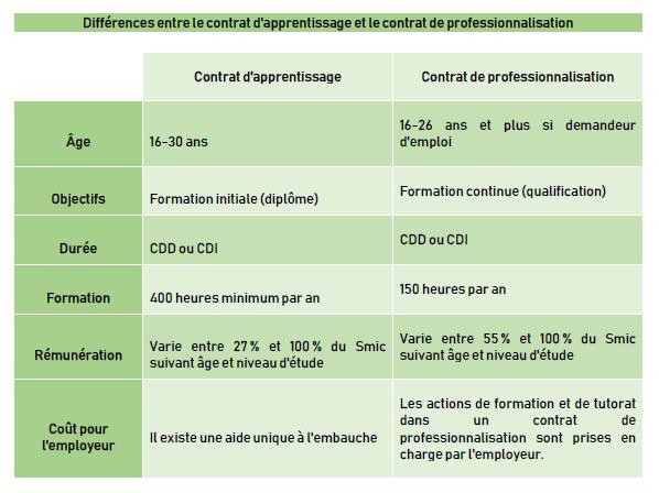 Différences entre le contrat d_page-0001